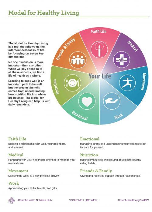 Week 1 HANDOUTS_Model for Healthy Living