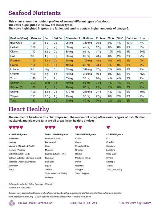 Week 2 HANDOUTS_Seafood Nutrients